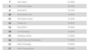 Ranking bankowość