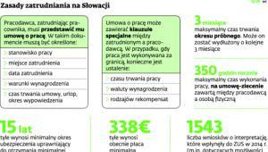 Zasady zatrudniania na Słowacji