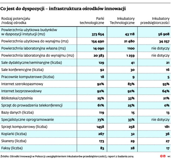 Co jest do dyspozycji – infrastruktura ośrodków innowacji