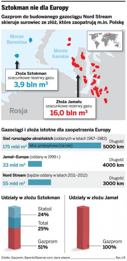 Gazpromu nie stać na Sztokmana