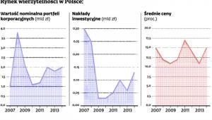 Rynek wierzytelności w Polsce