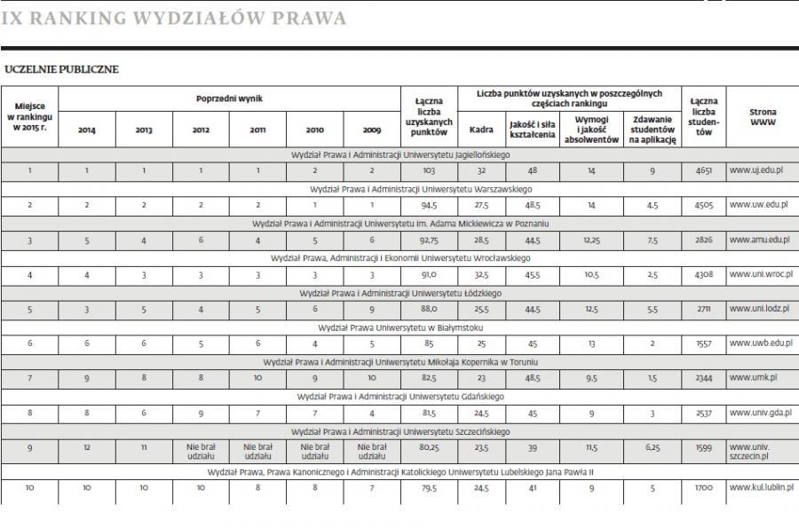 IX Ranking Wydziałów Prawa DGP