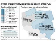 Nowy pomysł PGE: akcje Energi mogą trafić na warszawską giełdę
