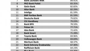 Badanie zdalnych form kontaktu - ranking Banki