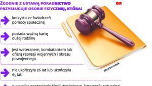 Komu będzie przysługiwać nieodpłatna pomoc prawna