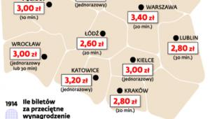 Warszawa najdroższa