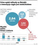 Litwa wzmacnia rosyjską konkurencję Orlenu
