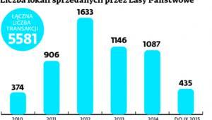 Liczba lokali sprzedanych przez Lasy Państwowe