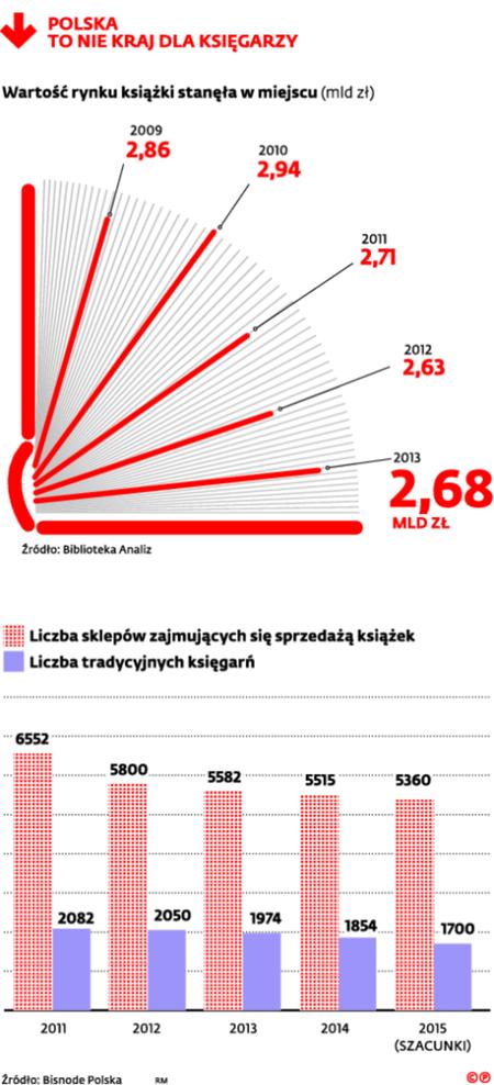 Polska to nie kraj dla księgarzy