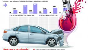 Narkotyki, niedoszacowany problem na drodze