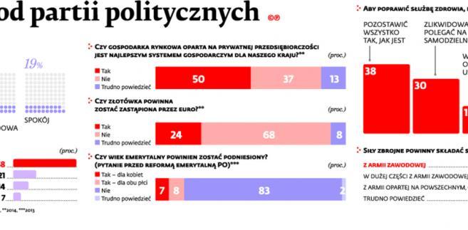 Czego chcemy od partii politycznych