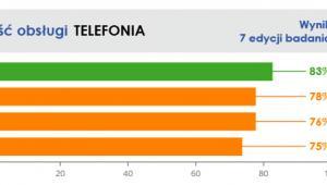 Jakość obsługi - telekomy