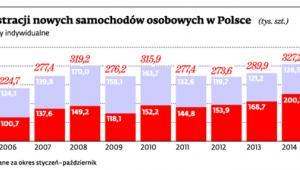 Liczba rejestracji nowych samochodów osobowych w Polsce