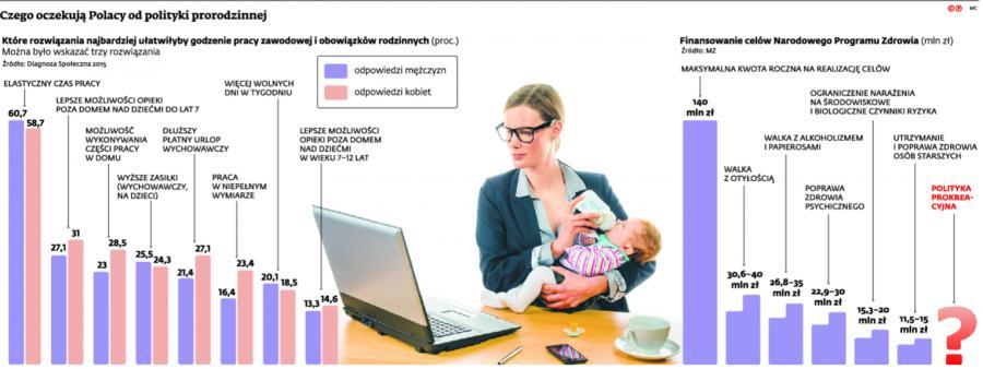 Czego oczekują Polacy od polityki prorodzinnej