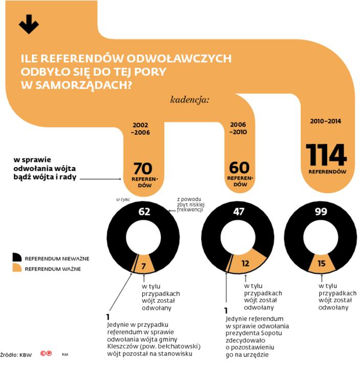Ile referendów odwoławczych odbyło się do tej pory w samorządach?