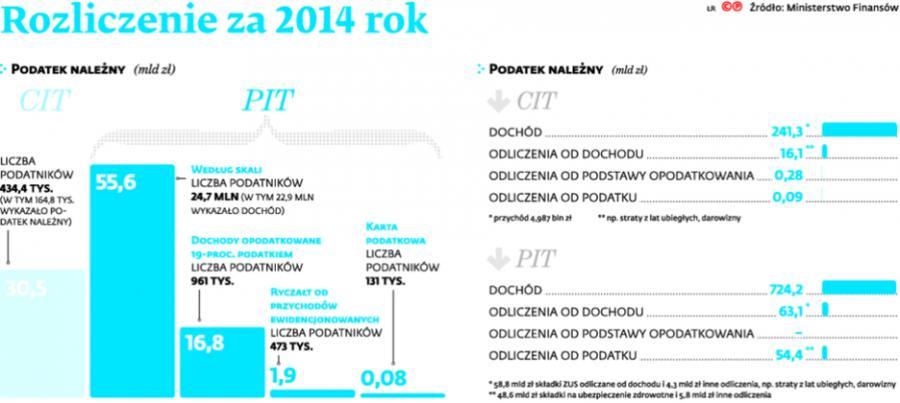 Rozliczenie za 2014 rok