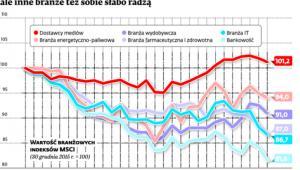 Bankom spada najbardziej, ale inne branże też sobie słabo radzą