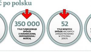 Działalność po polsku