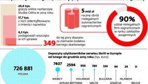 Pieniądze od polskich graczy online płyną szerokim strumieniem. Za granicę