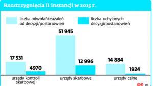 Rozstrzygnięcia II instancji w 2015 r.