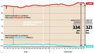 Polskie obligacje gorzej wyceniane