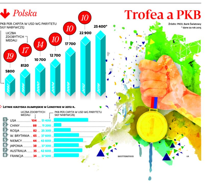 Trofea a PKB