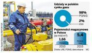 Konkurencja dla PGNiG w sprzedaży gazu