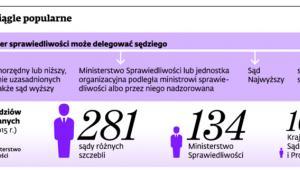Delegacje ciągle popularne