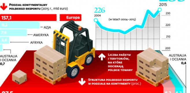 Wsparcie ze strony instytucji publicznych pozwala polskim firmom zdobywać nowe rynki