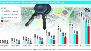 Proponowane przez Ministerstwo Finansów stawki akcyzy