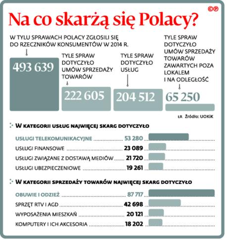 Na co skarżą się Polacy?