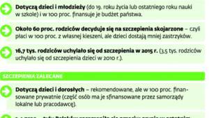 Jak szczepią się Polacy