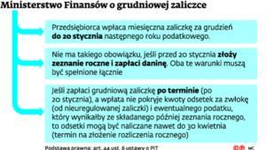 Ministerstwo Finansów o grudniowej zaliczce