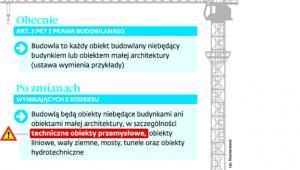 Zmiana definicji budowli w projekcie kodeksu urbanistyczno-budowlanego