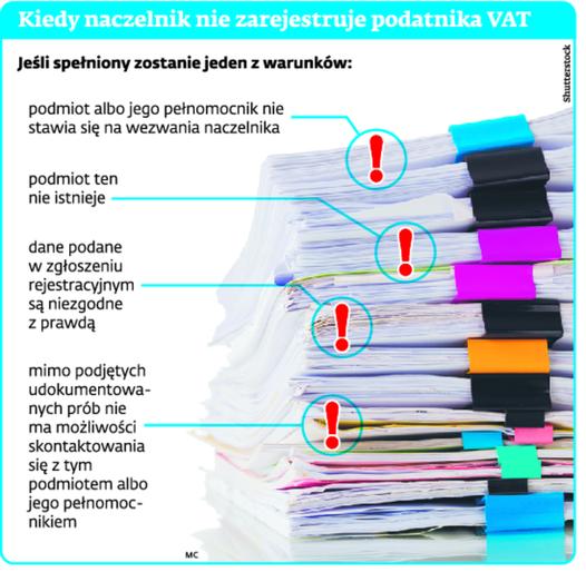 Kiedy naczelnik nie zarejestruje podatnika VAT