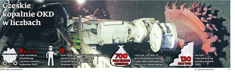 Czeskie kopalnie OKD w liczbach