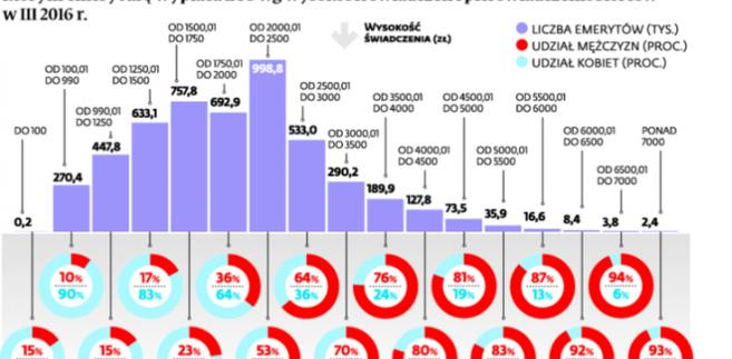 Struktura emerytów, którym emeryturę wypłaca ZUS wg wysokości świadczeń i płci świadczeniobiorców w III 2016 r.