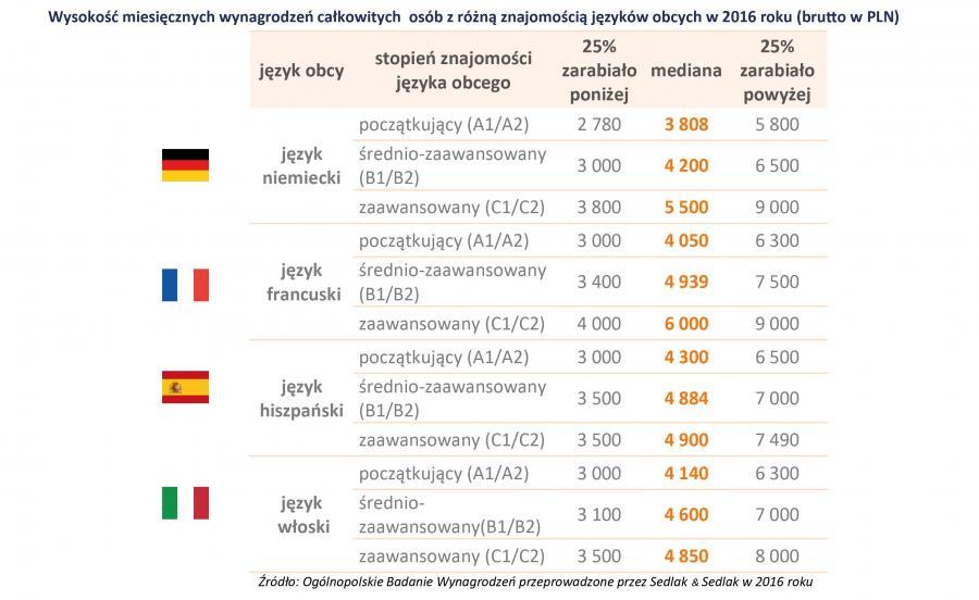 Różne języki obce z wynagrodzenie