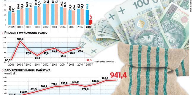 Koszty obsługi długu Skarbu Państwa