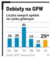 Na warszawskiej giełdzie zadebiutować może jeszcze sześć spółek