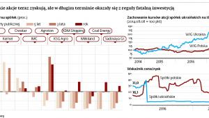 Ukraińskie akcje teraz zyskują, ale w długim terminie okazały się z reguły fatalną inwestycją