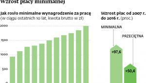 Wzrost płacy minimalnej