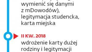 Zapowiadany kalendarz mdokumentów