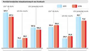 Co trzeci kredyt frankowy wart więcej, niż wynosi jego zabezpieczenie