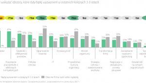Nie jest zaskoczeniem, że zdaniem szefów polskich firm najtrudniej jest pozyskać specjalistów od IT.
