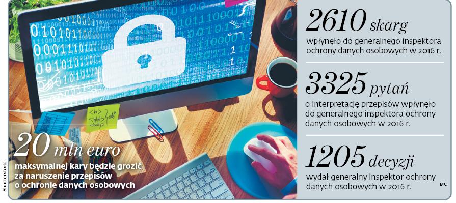 20 mln euro maksymalnej kary będzie grozić za naruszenie przepisów o ochronie danych osobowych