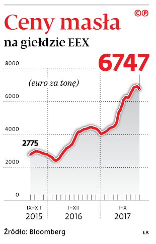 Ceny masła na giełdzie EEX