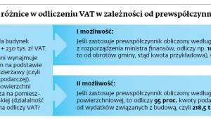 Jakie mogą być różnice w odliczeniu VAT w zależności od prewspółczynnika