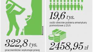 322,8 tys. pracowników wykonuje pracę w szczególnych warunkach lub w szczególnym charakterze