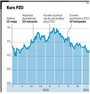 Akcje PZU zaczęły odbijać się od dna